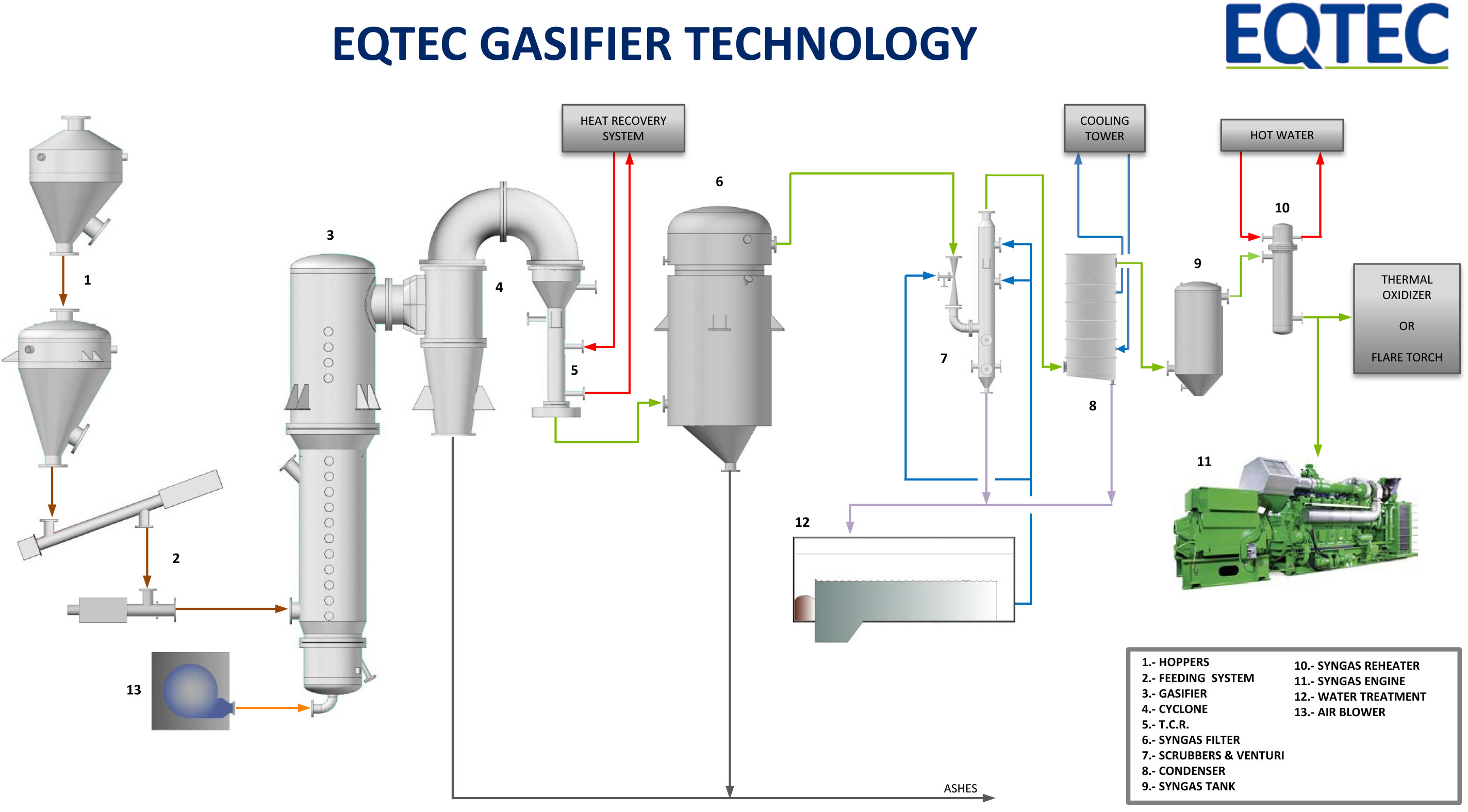 Biomass Gasification Technology Process Envirotech Flow Diagram Pictures